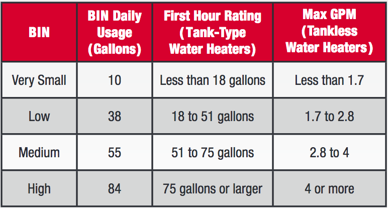 UEF Replaces EF | American Water Heaters