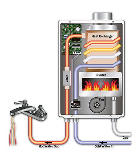 tankless water heaters | american water heaters